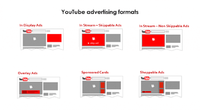 Dịch vụ quảng cáo Video Youtube của TGP Media