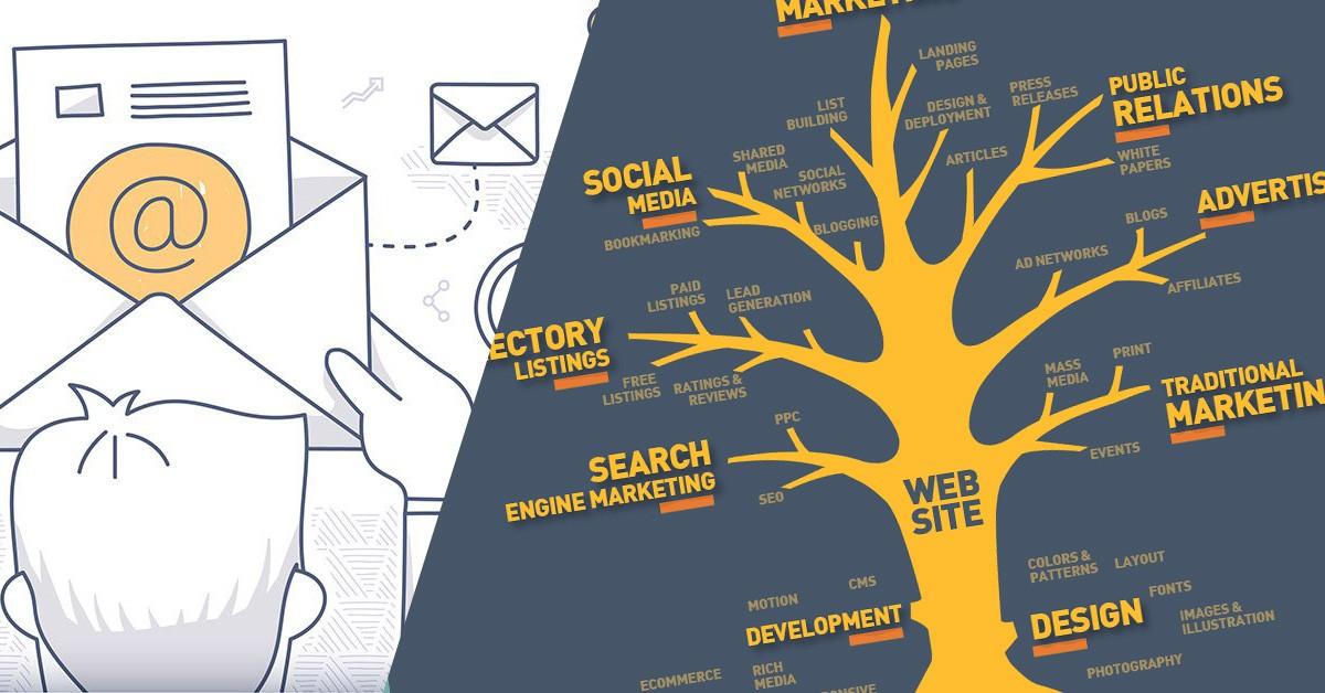 chiến lược Marketing online